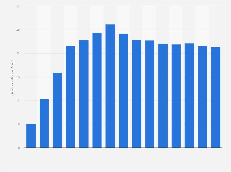 Smartphones - Absatz in Deutschland bis 2018   Statistik 5596a59357