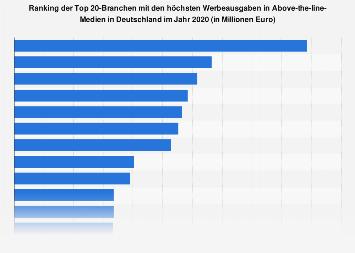 Branchen mit den höchsten Werbeausgaben in Deutschland 2016