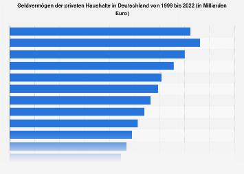 Geldvermögen der privaten Haushalte in Deutschland bis 2018