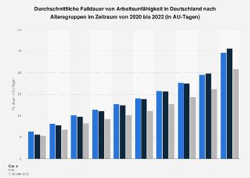 Falldauer von Arbeitsunfähigkeit in Deutschland nach Altersgruppen bis 2017