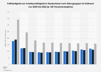Fallhäufigkeit von Arbeitsunfähigkeit in Deutschland nach Altersgruppen bis 2017
