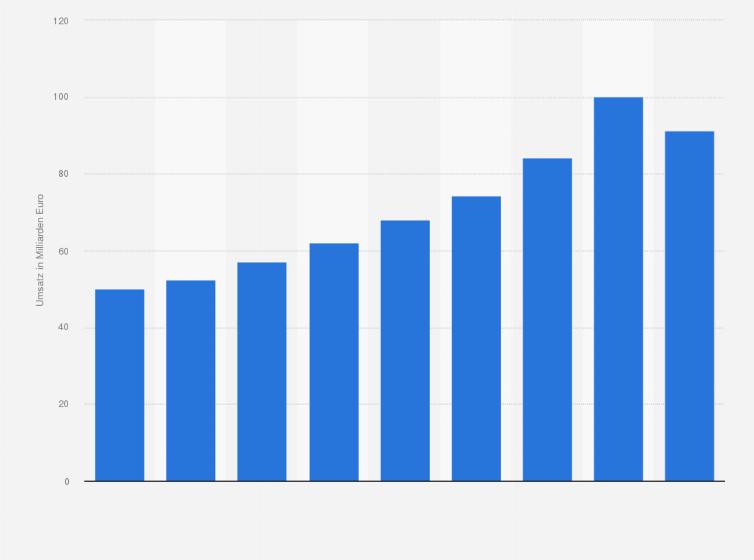 Interaktiver Handel Umsatz Mit Waren In Deutschland 2017 Statistik