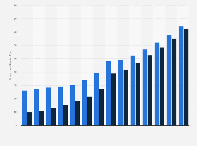 Gesamtumsatz Und Online Umsatz Des Versandhandels In Deutschland
