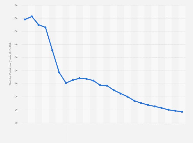 statistisches bundesamt lebenshaltungskostenindex