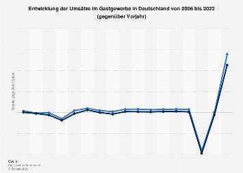 Umsatzentwicklung im deutschen Gastgewerbe bis 2018