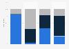 Ertragsstruktur im privaten Hörfunk und Fernsehen im Jahr 2010