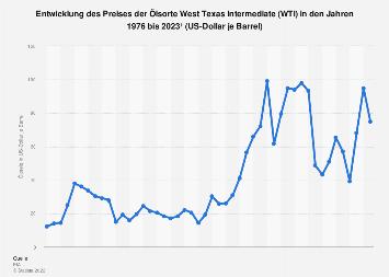 Ölpreis von West Texas Intermediate bis 2019