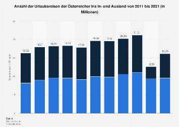 Anzahl der Urlaubsreisen der Österreicher bis 2016