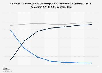 Cell phone ownership distribution in Korean middle school 2011-2017, by device type