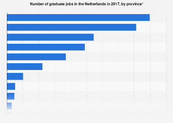Graduate jobs in the Netherlands 2017, by province