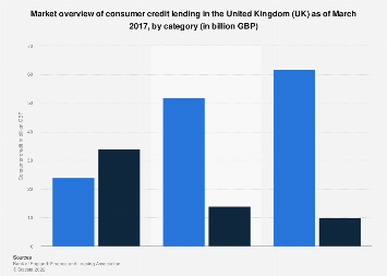 Consumer credit lending in the United Kingdom (UK) 2018, by category
