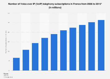 Number of VoIP subscriptions in France 2006-2015
