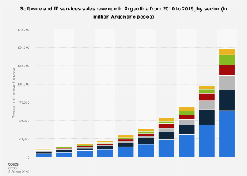 Argentina: software and IT services sales revenue 2015-2016, by source