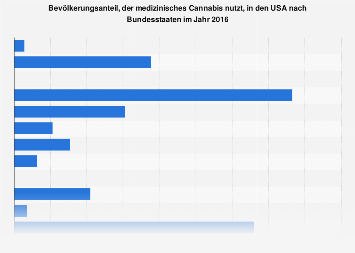 Bevölkerungsanteil, der medizinisches Cannabis nutzt, in den USA nach Bundesstaaten