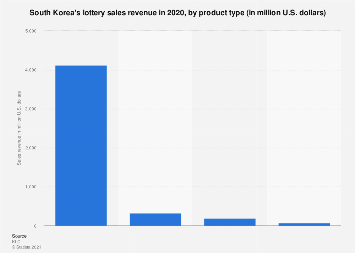 South Korea's lottery sales revenue 2017, by product type