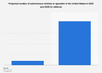 Autonomous vehicles operating in U.S. 2025/2030