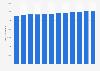 Prison capacity in France 2010-2018