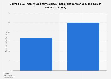 MaaS - U.S. market size 2025/2030