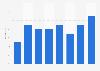 Part des personnes utilisant des services bancaires en ligne en Bulgarie 2011-2018