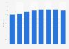 Part des personnes utilisant des services bancaires en ligne en Estonie 2011-2018