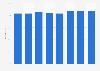 Part des personnes utilisant des services bancaires en ligne en Suède 2011-2018