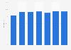 Part des personnes utilisant des services bancaires en ligne en Norvège 2011-2018