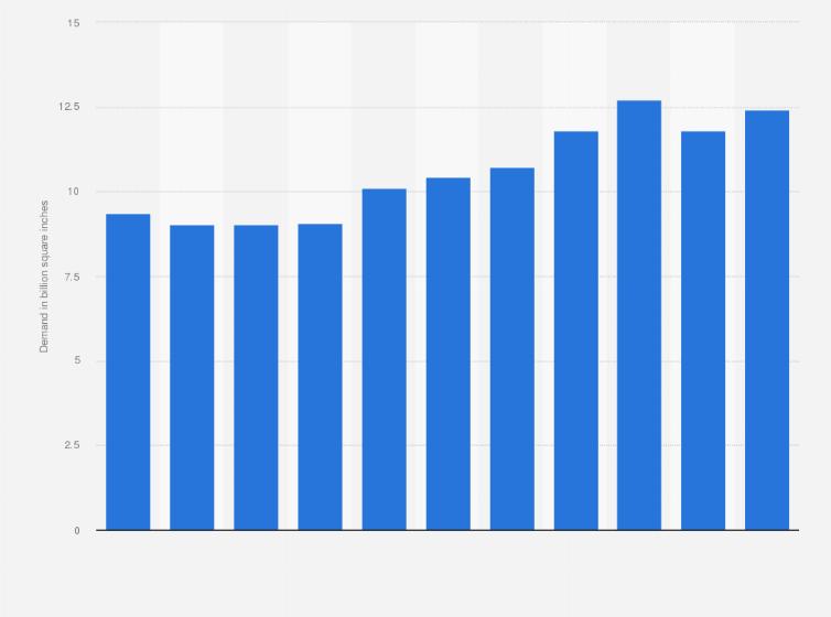 Silicon wafer demand worldwide 2010-2018 | Statista