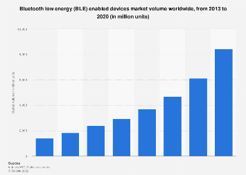 Global Bluetooth Low Energy Ble Device Volume 2013 2020 Statista