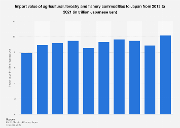 Import value of agricultural, forestry and fishery products to Japan 2011-2017