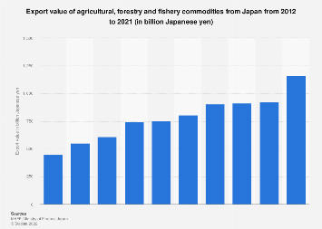 Export value of agricultural, forestry and fishery products from Japan 2010-2017