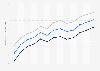 Lebenserwartung in Moldau bis 2016