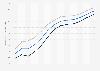 Lebenserwartung in Neuseeland bis 2017