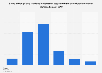 Share of HK residents' satisfaction degree with the performance of news media 2017