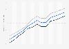 Lebenserwartung in Paraguay bis 2016