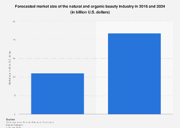 Global natural and organic beauty forecasted market size 2016-2024