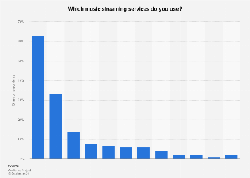 Individuals using selected music streaming and download services in Norway 2017