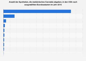 Apotheken, die medizinisches Cannabis abgeben, in den USA nach Bundesstaaten 2016