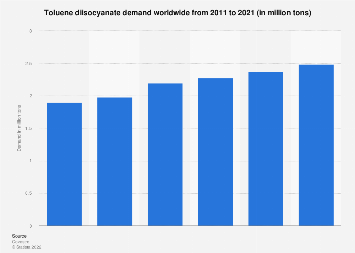 Global TDI demand 2011-2021