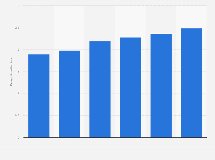 TDI global demand 2022 | Statista