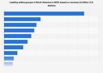 Most profitable airlines in North America 2017