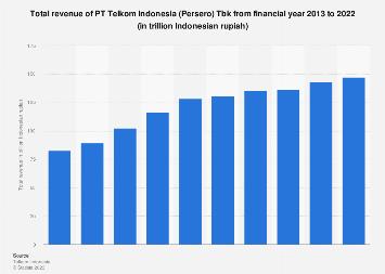TLKM's total revenue in Indonesia 2014-2018