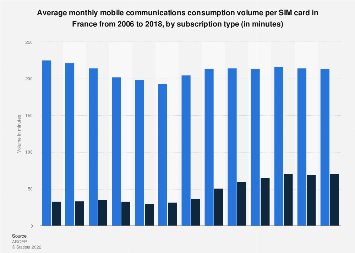 Monthly mobile communications consumption by subscription type in France 2006-2015