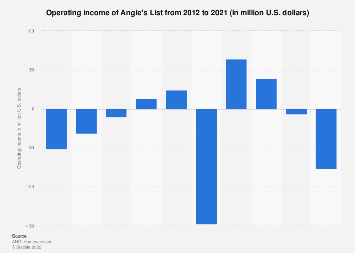 Operating income of Angie's List 2012-2016