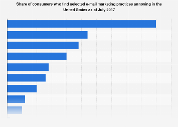 U.S. consumers annoyance with selected e-mail marketing practices in 2017