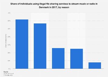 Use of illegal file sharing services to stream music/radio in Denmark 2017, by reason