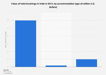 Value of hotel bookings in India - by accommodation type 2015