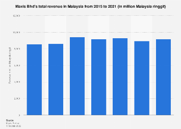 Maxis Bhd's total revenue in Malaysia 2015-2019