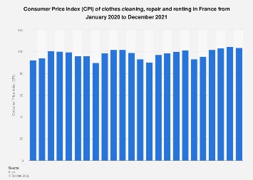 Consumer Price Index (CPI) of clothes cleaning, repair and renting France 2016-2017