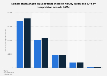 Number of passengers in public transportation in Norway 2016, by transportation mode