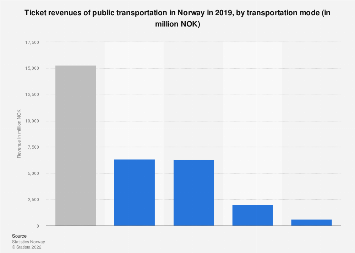 Ticket revenues of public transportation in Norway 2016, by transportation mode